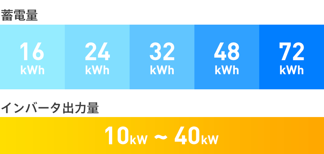 蓄電量とインバータ出力量